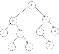 Construct binary tree from inorder and post order