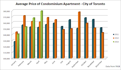 condo average price graph toronto april 2013