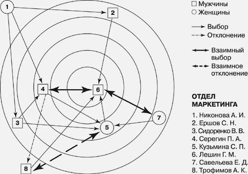 Социометрические роли: №6 альфа - в центре, №1 - омега, №8 - анти-лидер