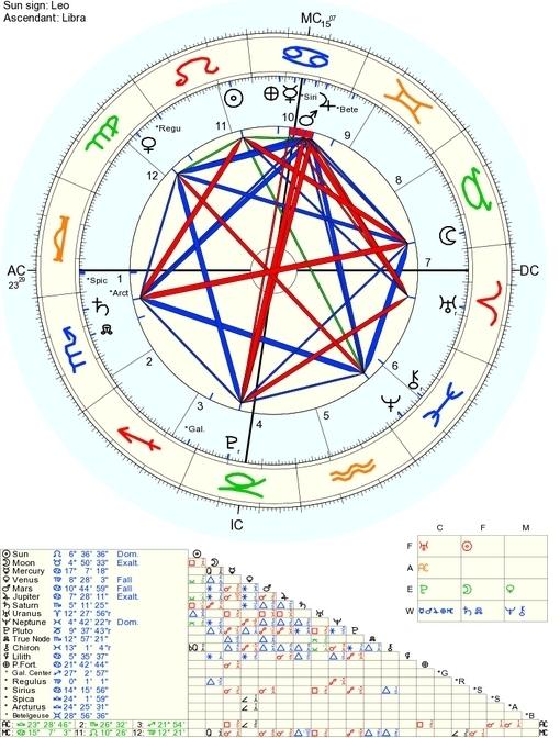 Estrela de Davi astrológica em 29 de julho, Hexagono mapa astral
