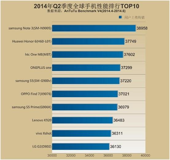 AnTuTu Mengumumkan 10 Smartphone Android dengan Performa Terbaik
