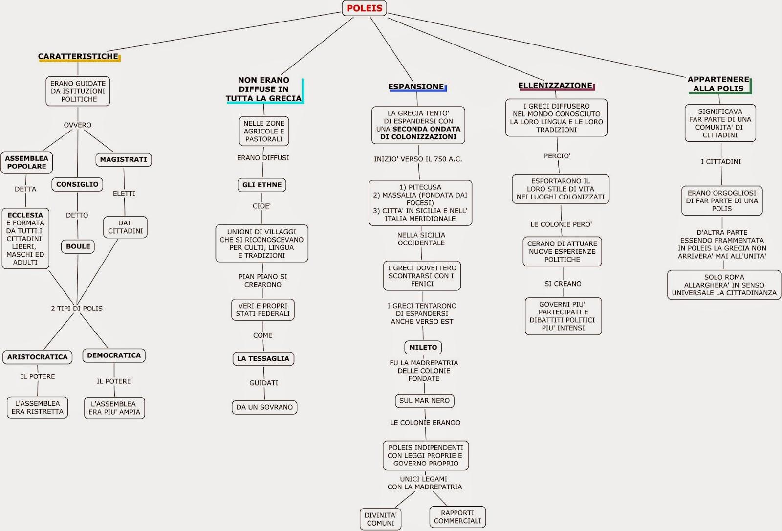 mappa schema dsa storia greci polis città stato