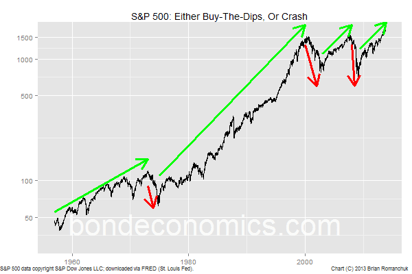 Chart: S&P 500 - Buy the dips, or beware the crash