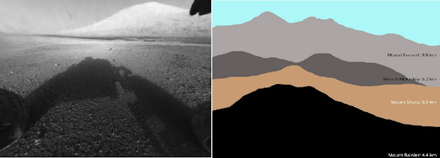 Mt Sharp:  Postcard From Mars