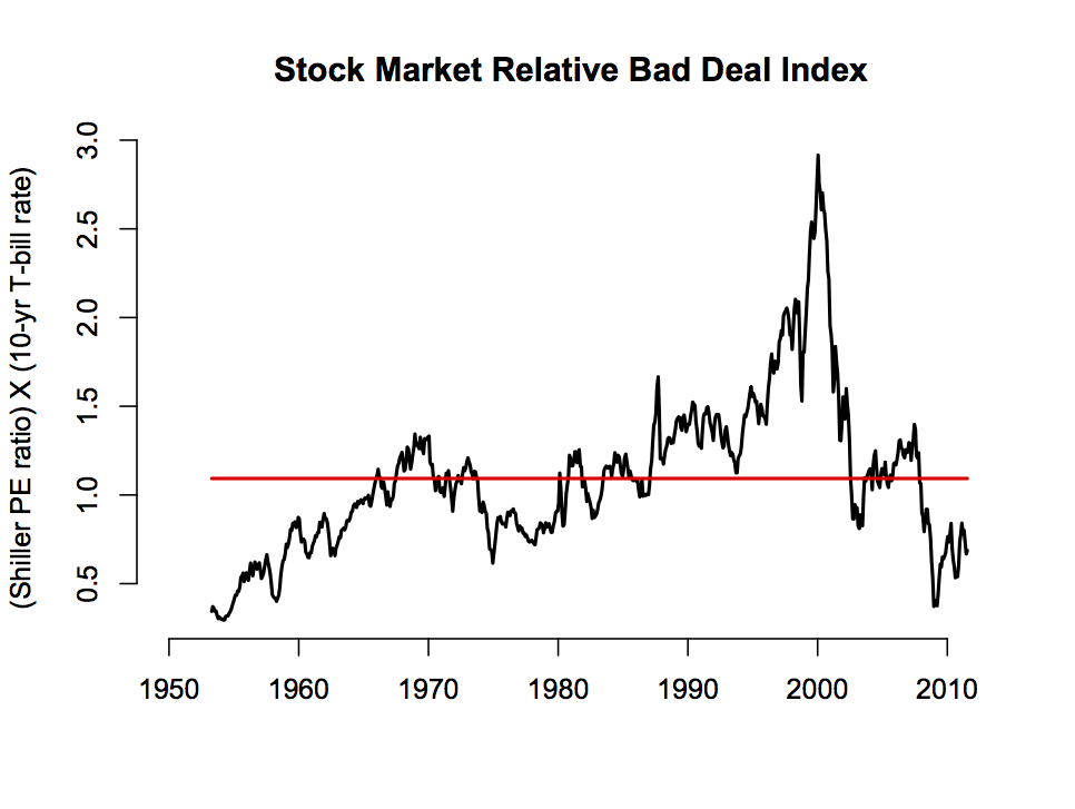 dealing with share price of gail in stock market