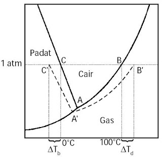 Diagram fasa larutan dalam pelarut air