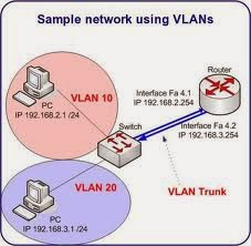 how to configure linux vlan