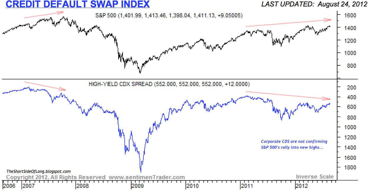 Stock options and credit default swaps