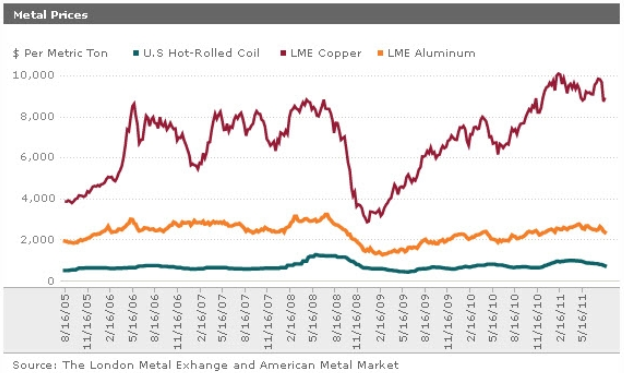 Demand for Copper and its long-term fluctuation