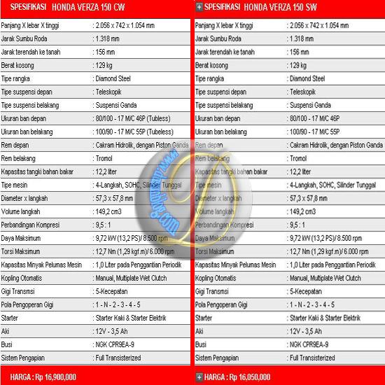 Spesifikasi Dan Harga Honda Verza 150 CW dan SW