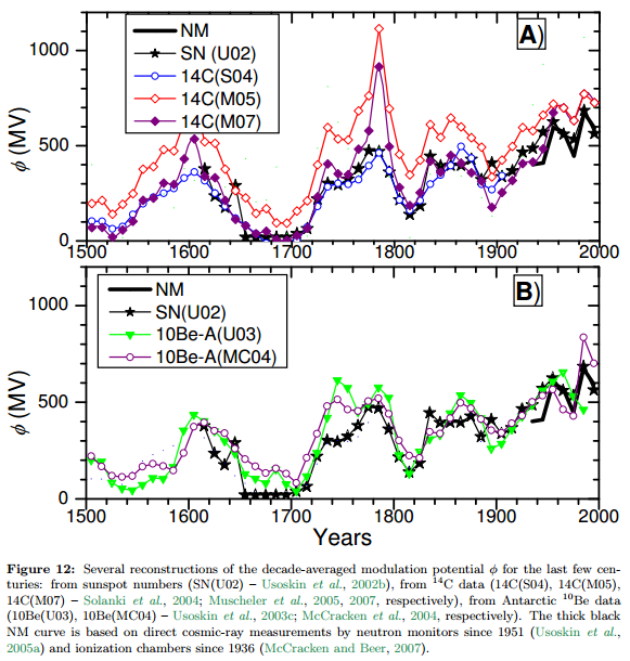 A History of Solar Activity over Millennia Ilya G. Usoskin 2010