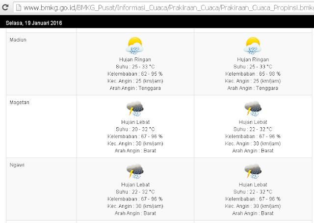 Prakiraan Cuaca Hari Ini Ngawi Hujan Lebat.