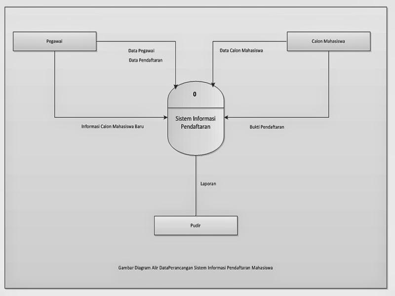 Dad perancangan sistem informasi pendaftaran mahasiswa baru ccuart Gallery