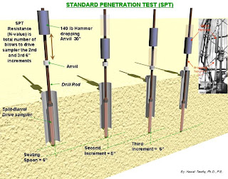 Penetration n Standard test
