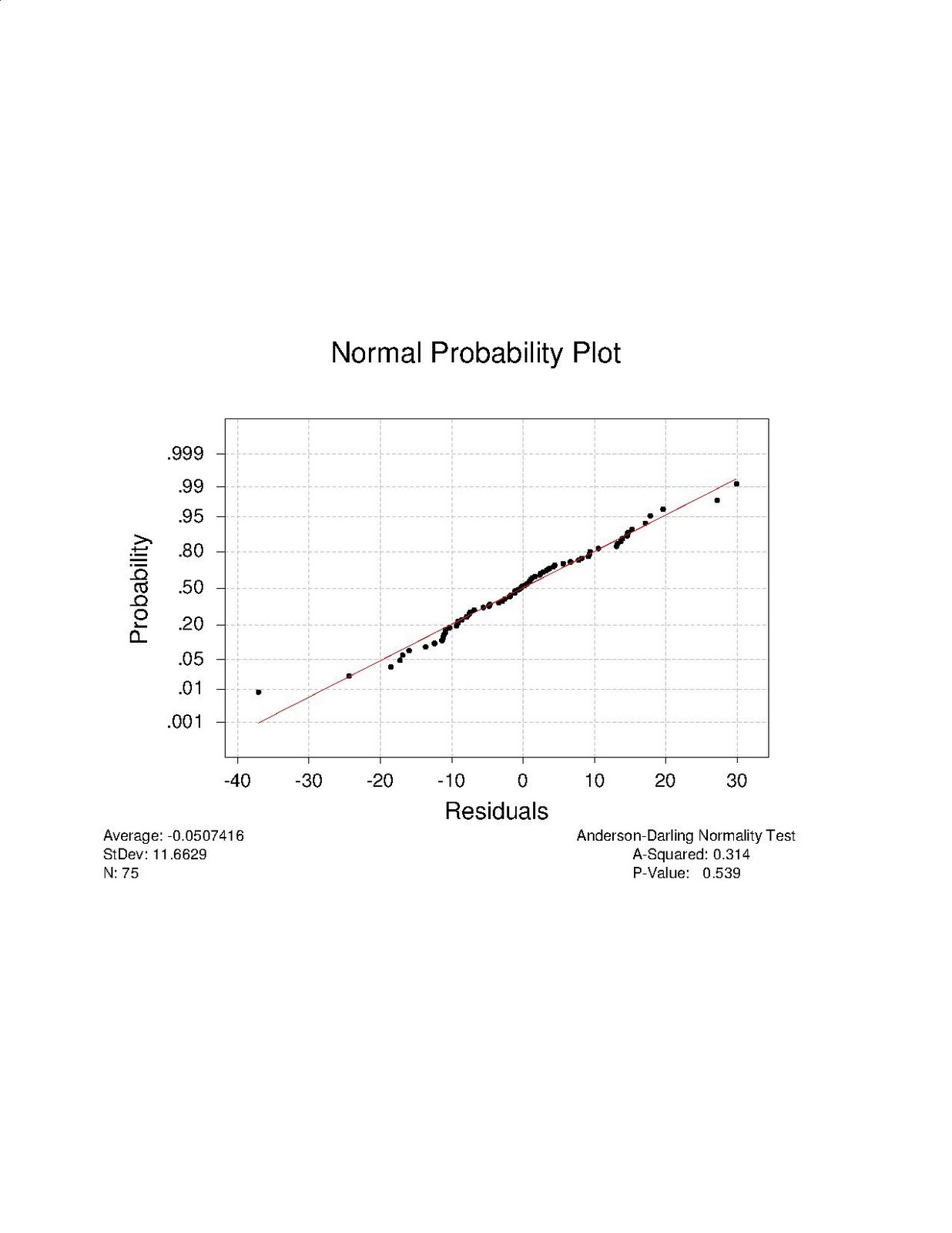probability normal distribution and null hypothesis In hypothesis testing if the null hypothesis has been in a two-tailed hypothesis test read the z statistic from the normal distribution table and.