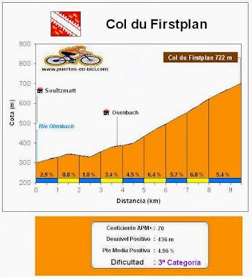 Altimetría Col du Firstplan