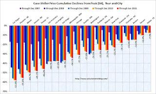 Case-Shiller Price Declines