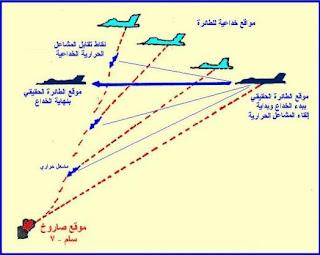 الأهداف المقلدة حراريا و خداع الصواريخ