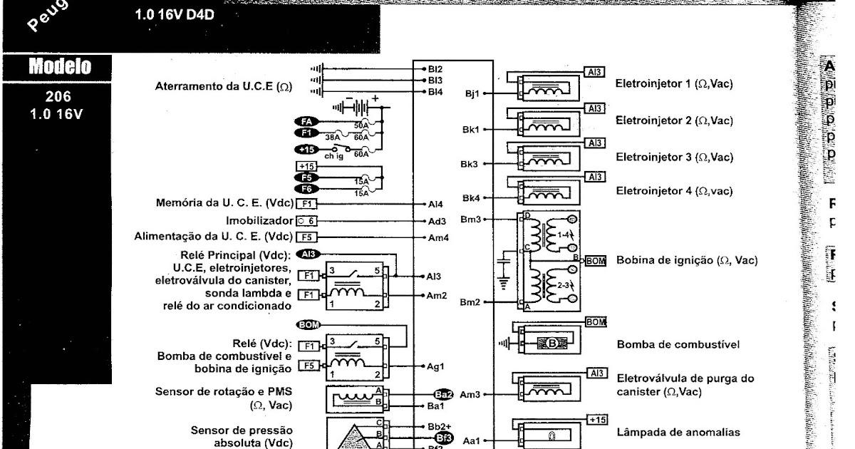 Meu Ex Peugeot 206 Soleil 1 6 8v Esquema El 233 Trico
