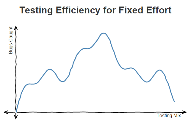 Chart of testing efficiency for fixed effort