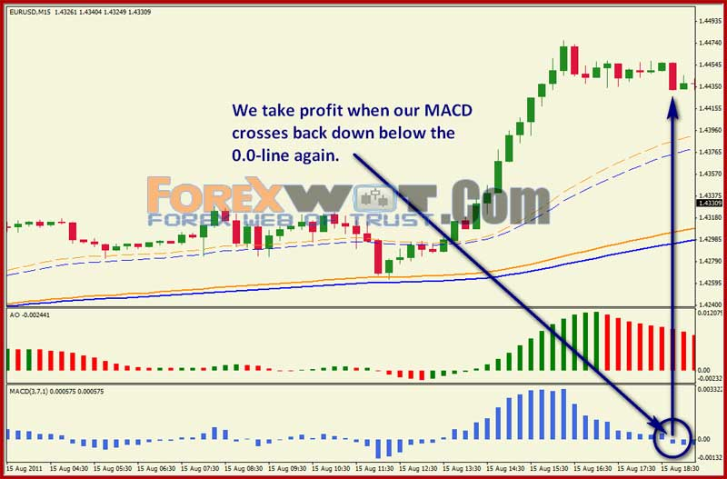 Stupidly simple forex
