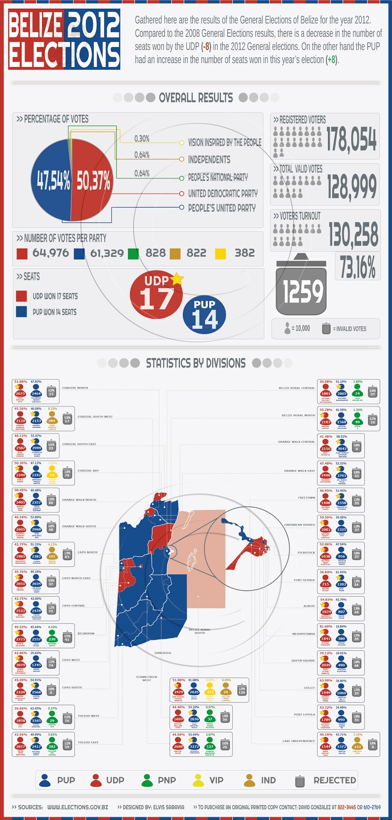 belize 2012 election results infographic