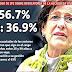 """CPI SOBRE REVOCATORIA A SUSANA VILLARÁN: EL """"SÍ"""" 56.7%; """"NO"""" 36.9%"""
