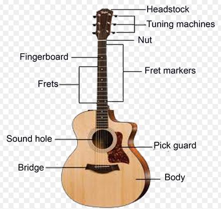Belajar Gitar Akustik dengan Mengenal Bagian Gitar