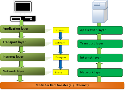 tcp/ip layer model explained with diagram by Muhammad Waqas at muftarticles
