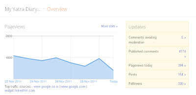 My Yatra Diary... Blogger Dashboard overview