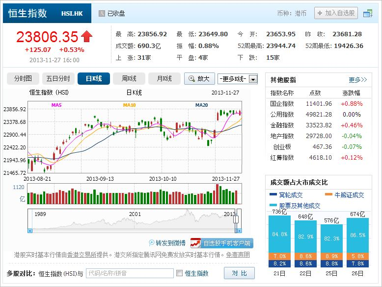 中国株コバンザメ投資 香港ハンセン指数20131127