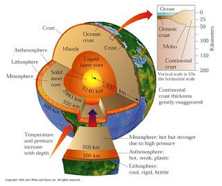 Lapisan Bumi Kerak Bumi | Mantel Bumi | Inti Bumi
