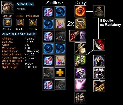 Admiral Kunkka Item Build Skill Build Tips DotA Bite Feed Your DotA Game