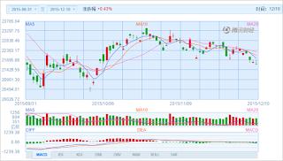 中国株コバンザメ投資 香港ハンセン指数20151210