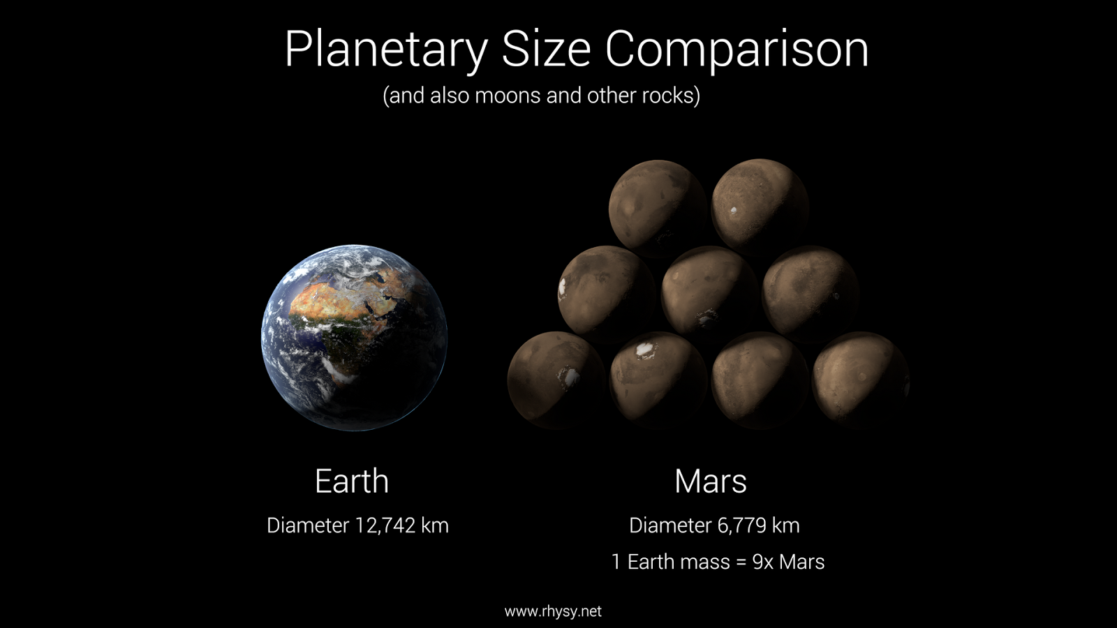 a comparison of mars and earth People have always dreamed of exploring the universe and colonizing other planets in the vastness of space, mars, sometimes called 'the red planet', seemed.