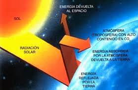 Resultado de imagen de La luz proveniente de la superficie caliente del Sol