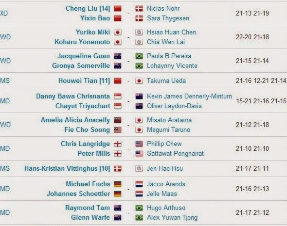 Hasil Pertandingan BWF World Championships 2014 Hari Kedua