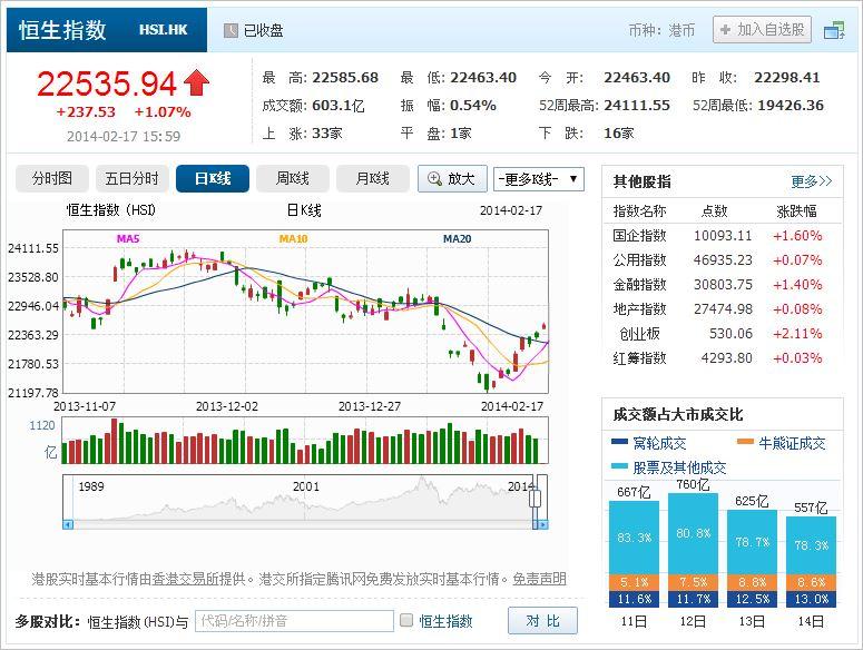 中国株コバンザメ投資 香港ハンセン指数20140217