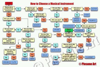 como elegir tu instrumento musical