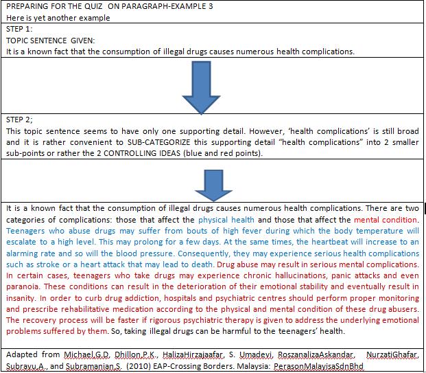 controlling idea paragraph example