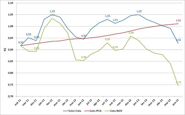 Carteira de Investimentos - Junho 2013
