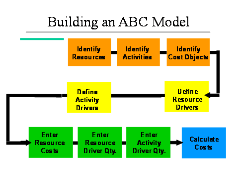 traditional costing methods vs abc Unlike traditional cost-accounting methods, which allocate overhead  the  operational consequences of the old finance system versus the abc approach.