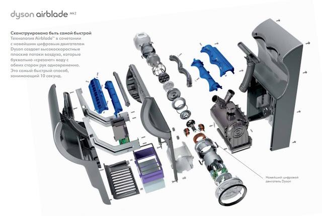 Технология Dyson Airblade и цифровые двигатели