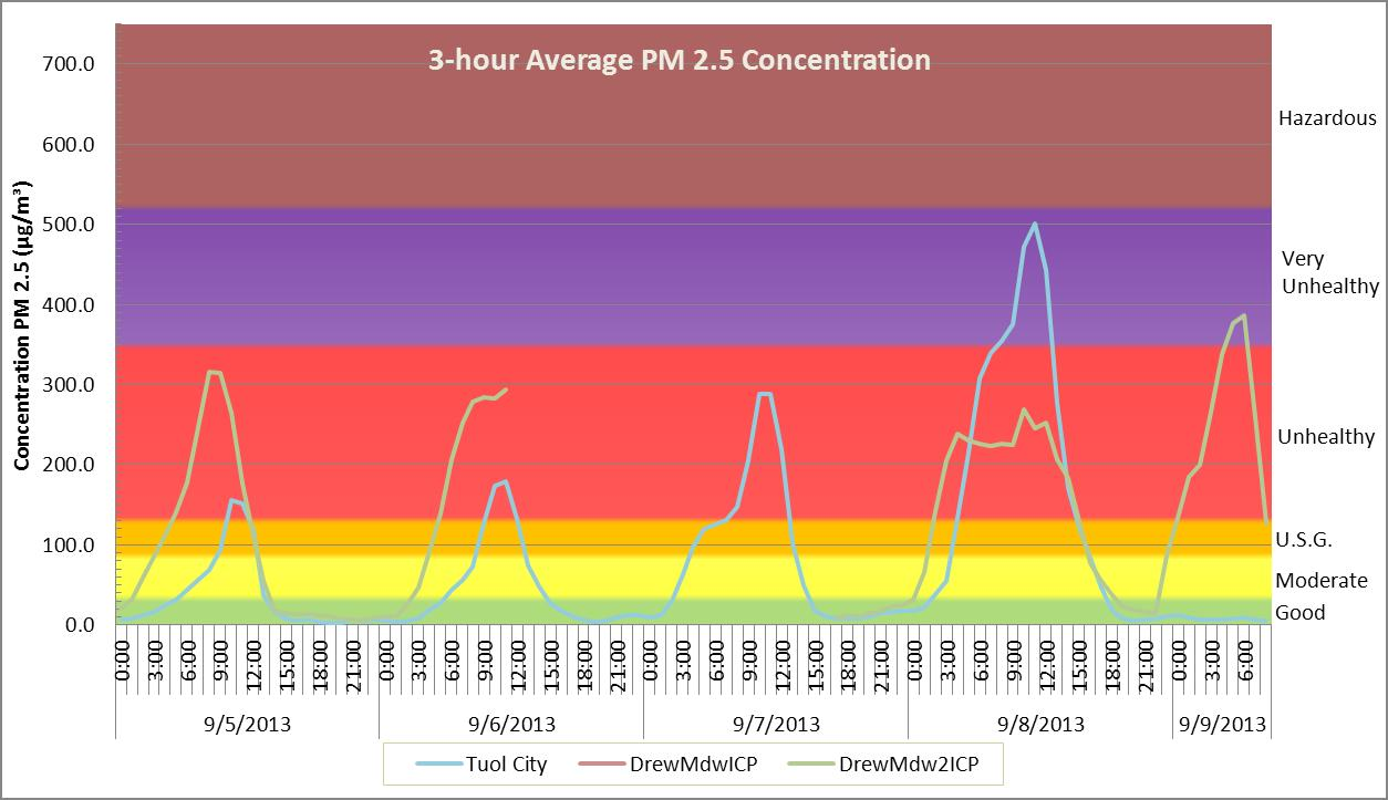 figure 4 3 hour average fine particulate pm 2 5 concentration in the drew meadow and tuolumne city incident base camps with associated aqi ranges and