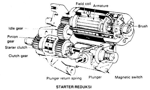 Gambar Motor Starter Tipe Reduksi