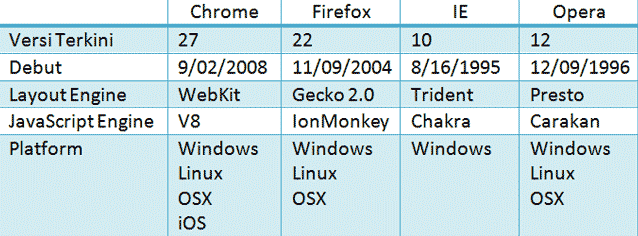 browser profile
