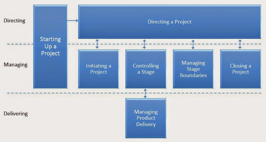 The Seven Processes of PRINCE2