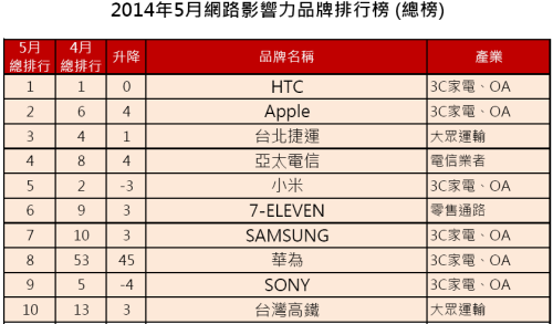 5月網路影響力品牌 top 10