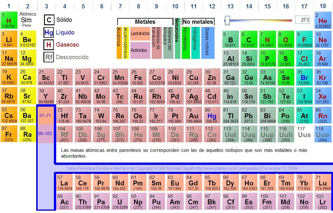 Quimica al descubierto tabla peridica de los elementos la tabla peridica de los elementos clasifica organiza y distribuye los distintos elementos qumicos conforme a sus propiedades y caractersticas urtaz Images