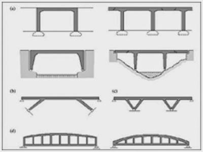"""""""Elastomer Bearing Pads""""Klasifikasi dan Bentuk Jembatan"""